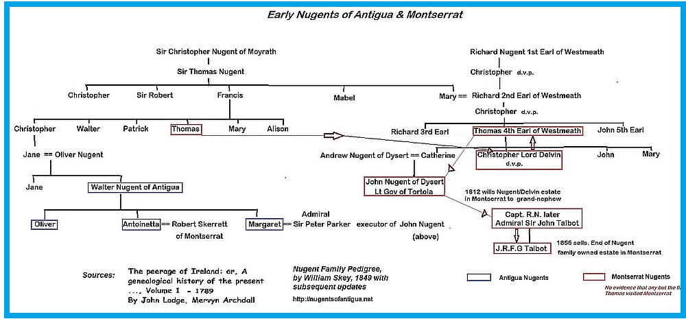 This family tree shows the putative link between Thomas Nugent of Montserrat, first mentioned in 1677-8, and Walter Nugent of Antigua, who settled on the island sometime after 1700. Lines indicate how Thomas's plantation on Montserrat was transferred after his death.